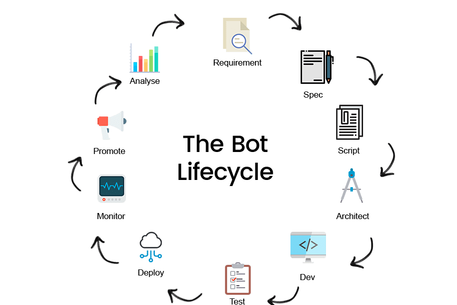 The Bot Lifecycle